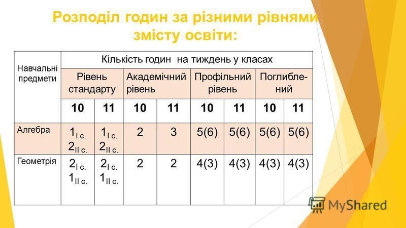 Розподіл годин за різними рівнями змісту освіти: Навчальні предмети Кількість годин на тиждень у класах Рівень стандарту Академічний рівень Профільний рівень Поглибле- ний 1011101110111011 Алгебра 1 І с. 2 ІІ с. 1 І с. 2 ІІ с. 235(6) Геометрія 2 І с.