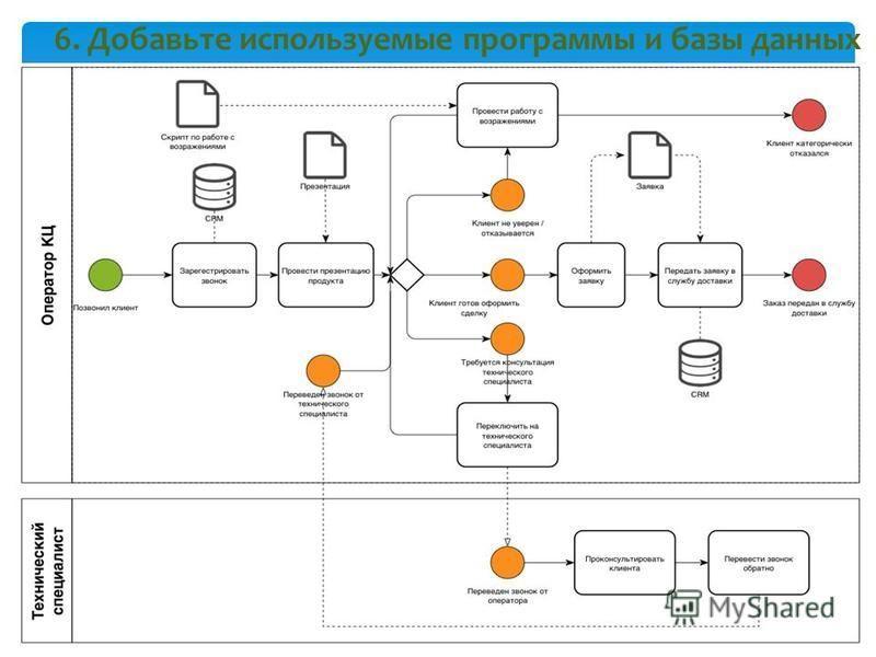 6. Добавьте используемые программы и базы данных