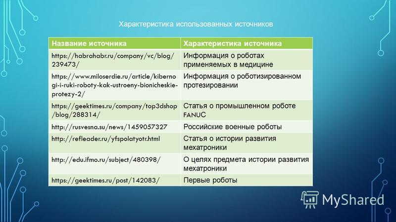 Характеристика использованных источников Название источника Характеристика источника https://habrahabr.ru/company/vc/blog/ 239473/ Информация о роботах применяемых в медицине https://www.miloserdie.ru/article/kiberno gi-i-ruki-roboty-kak-ustroeny-bio