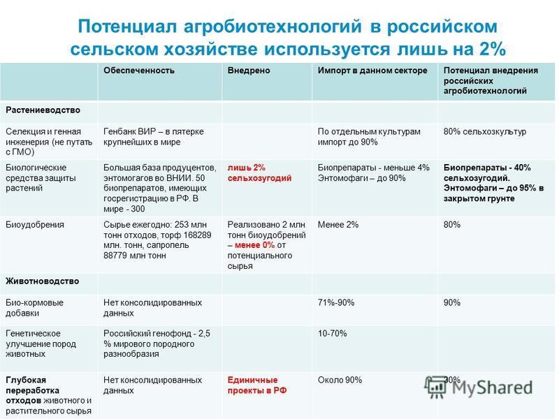 Потенциал агробиотехнологий в российском сельском хозяйстве используется лишь на 2% Обеспеченность ВнедреноИмпорт в данном секторе Потенциал внедрения российских агробиотехнологий Растениеводство Селекция и генная инженерия (не путать с ГМО) Генбанк