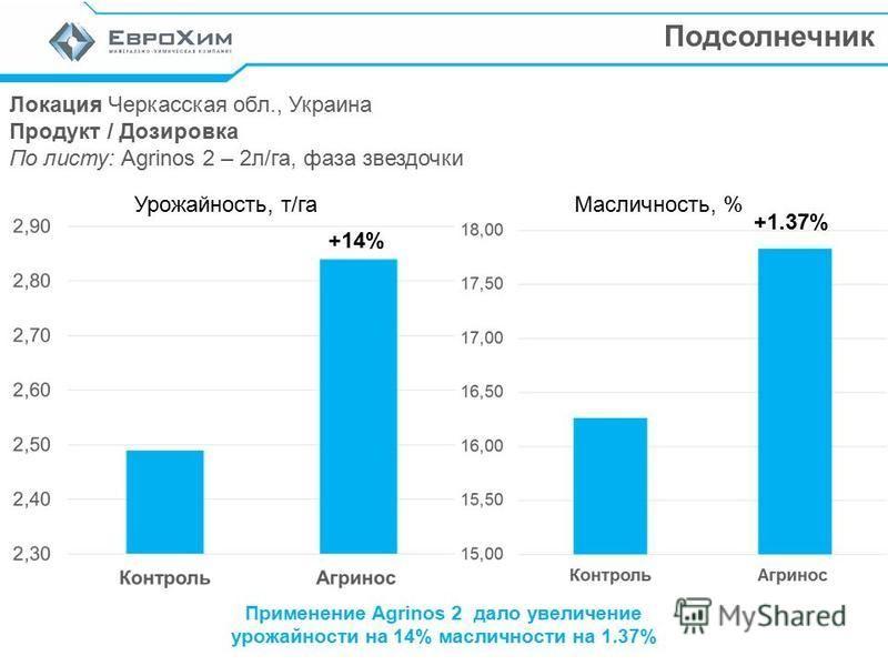 Подсолнечник Локация Черкасская обл., Украина Продукт / Дозировка По листу: Agrinos 2 – 2 л/га, фаза звездочки Урожайность, т/га Применение Agrinos 2 дало увеличение урожайности на 14% масличности на 1.37% +14% Масличность, % +1.37%