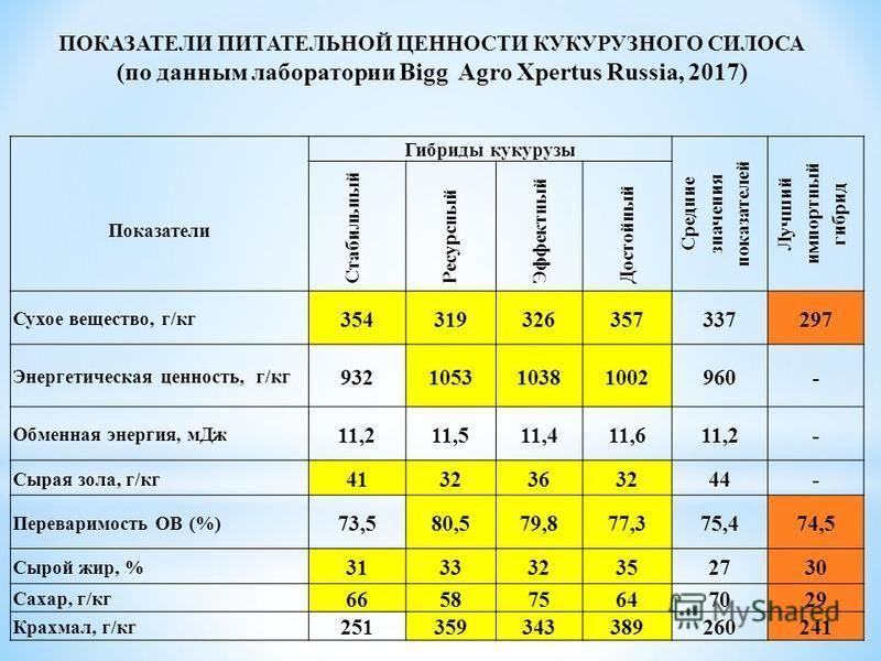Показатели Гибриды кукурузы Средние значения показателей Лучший импортный гибрид Стабильный Ресурсный Эффектный Достойный Сухое вещество, г/кг 354319326357337297 Энергетическая ценность, г/кг 932105310381002960- Обменная энергия, м Дж 11,211,511,411,