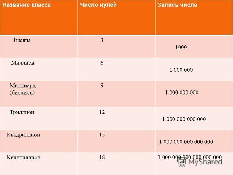 Название класса Число нулей Запись числа Тысяча 3 1000 Миллион 6 1 000 000 Миллиард ( биллион ) 9 1 000 000 000 Триллион 12 1 000 000 000 000 Квадриллион 15 1 000 000 000 000 000 Квинтиллион 181 000 000 000 000 000 000
