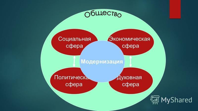 Cоциальная сфера Политическая сфера Экономическая сфера Духовная сфера Модернизация