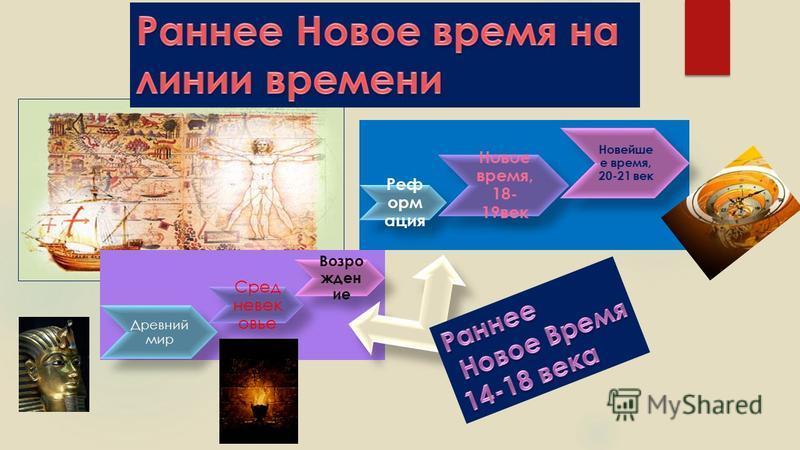 Древний мир Сред невек овье Возро жден ие Реф орм ация Новое время, 18- 19 век Новейше е время, 20-21 век