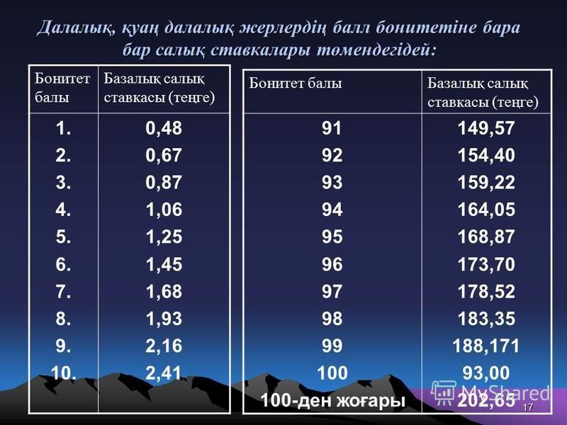Далалық, қуаң далалық жерлердің балл бонитетіне бара бар салық ставкалары төмендегідей: Бонитет балы Базалық салық ставкасы (теңге) 1. 2. 3. 4. 5. 6. 7. 8. 9. 10. 0,48 0,67 0,87 1,06 1,25 1,45 1,68 1,93 2,16 2,41 Бонитет балы Базалық салық ставкасы (