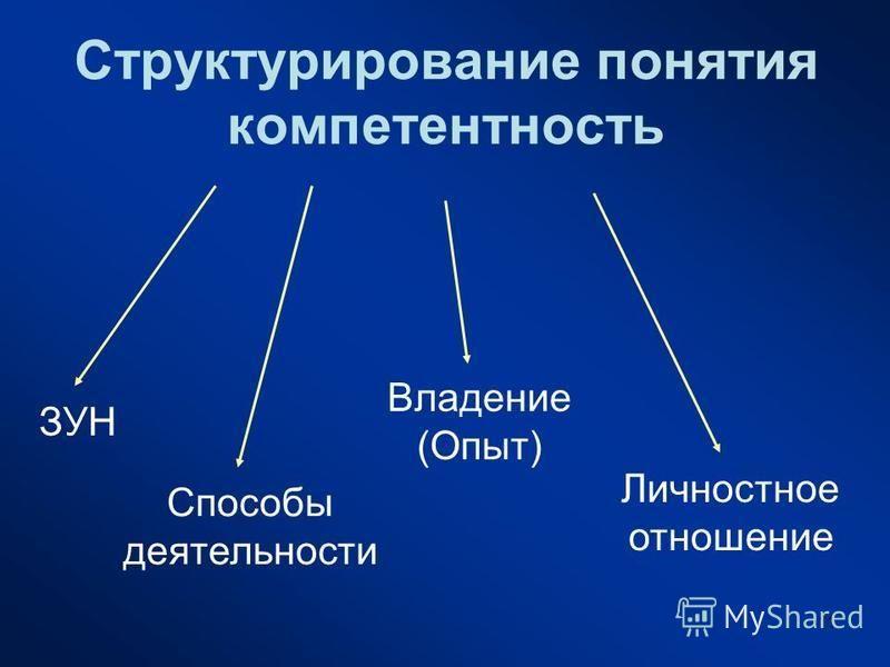 11 Структурирование понятия компетентность ЗУН Способы деятельности Владение (Опыт) Личностное отношение