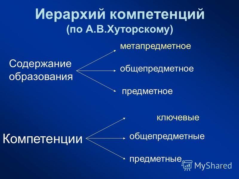 15 Иерархий компетенций (по А.В.Хуторскому) Содержание образования предметное общепредметное метапредметное Компетенции предметные общепредметные ключевые