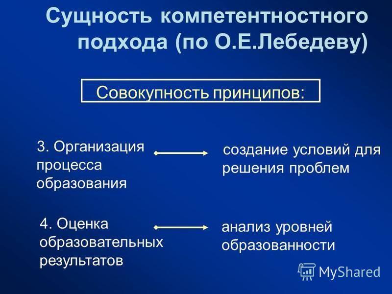 Сущность компетентностного подхода (по О.Е.Лебедеву) создание условий для решения проблем анализ уровней образованности 3. Организация процесса образования 4. Оценка образовательных результатов Совокупность принципов: