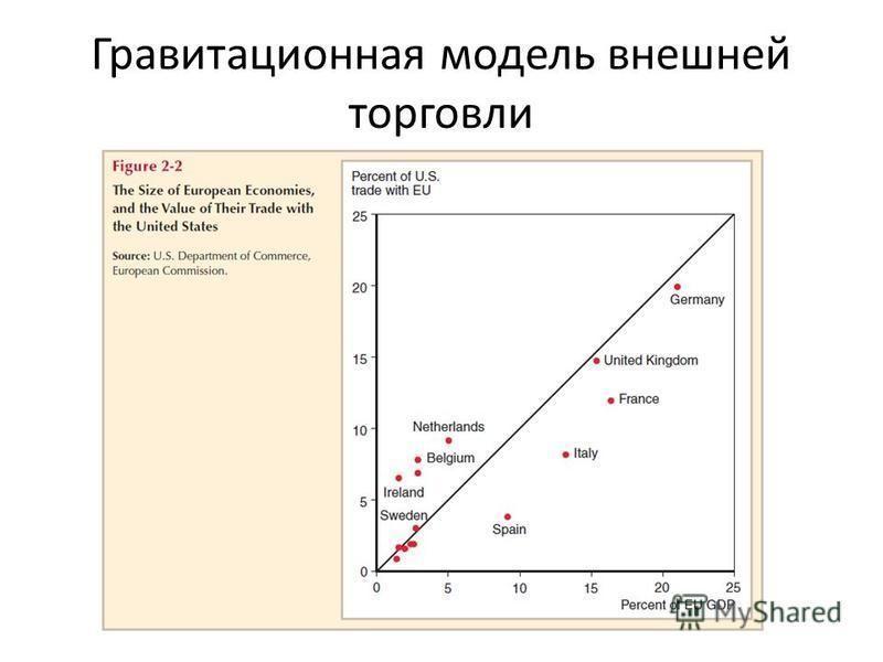 Гравитационная модель внешней торговли