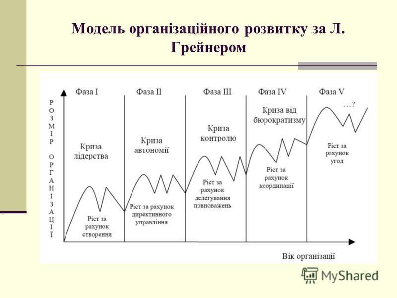 Модель організаційного розвитку за Л. Грейнером