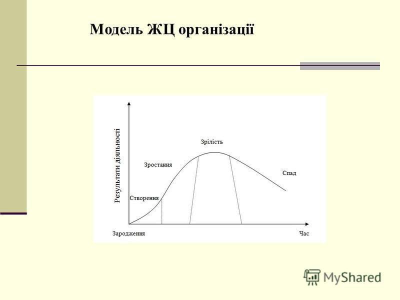 Модель ЖЦ організації