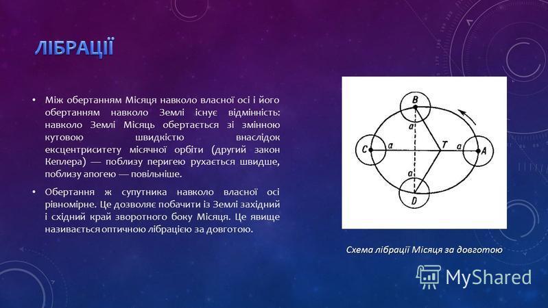 Між обертанням Місяця навколо власної осі і його обертанням навколо Землі існує відмінність: навколо Землі Місяць обертається зі змінною кутовою швидкістю внаслідок ексцентриситету місячної орбіти (другий закон Кеплера) поблизу перигею рухається швид