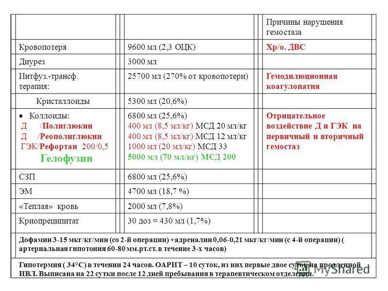 Причины нарушения гемостаза Кровопотеря 9600 мл (2,3 ОЦК)Хр/о. ДВС Диурез 3000 мл Интфуз.-трансы. терапия: 25700 мл (270% от кровопотери)Гемодилюционная коагулопатия Кристаллоиды 5300 мл (20,6%) Коллоиды: Д /Полиглюкин Д /Реополиглюкин ГЭК/Рефортан 2
