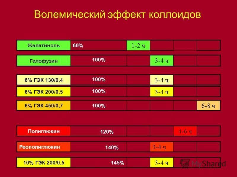Волемический эффект коллоидов Желатиноль 60% 1-2 ч Гелофусин 100% 3-4 ч 6% ГЭК 130/0,4 100% 3-4 ч 6% ГЭК 200/0,5 100% 3-4 ч 6% ГЭК 450/0,7100% 6-8 ч Полиглюкин 120% 4-6 ч Реополиглюкин 140% 3-4 ч 10% ГЭК 200/0,5145% 3-4 ч