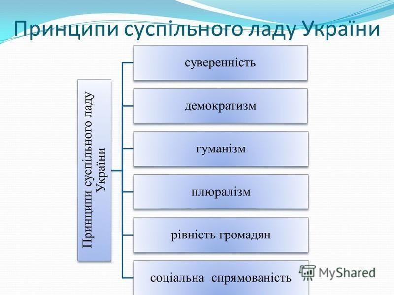 Принципи суспільного ладу України суверенність демократизм гуманізм плюралізм рівність громадян соціальна спрямованість