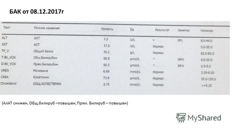 (АлАТ снижен, Общ.билирубин –повышен, Прям. Билируб – повышен) БАК от 08.12.2017 г