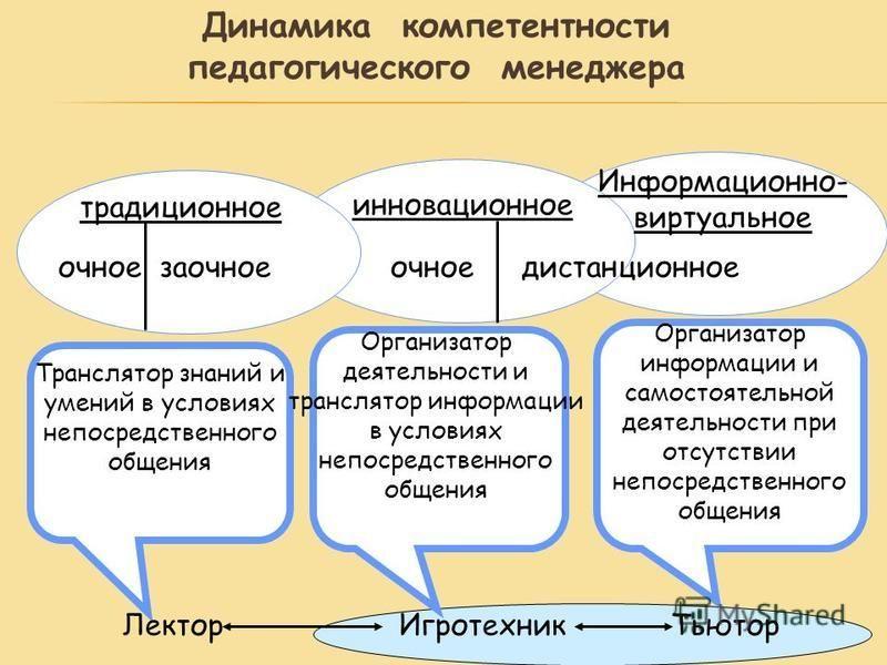 Динамика компетентности педагогического менеджера традиционное инновационное Информационно- виртуальное очное заочное очное дистанционное Транслятор знаний и умений в условиях непосредственного общения Организатор деятельности и транслятор информации