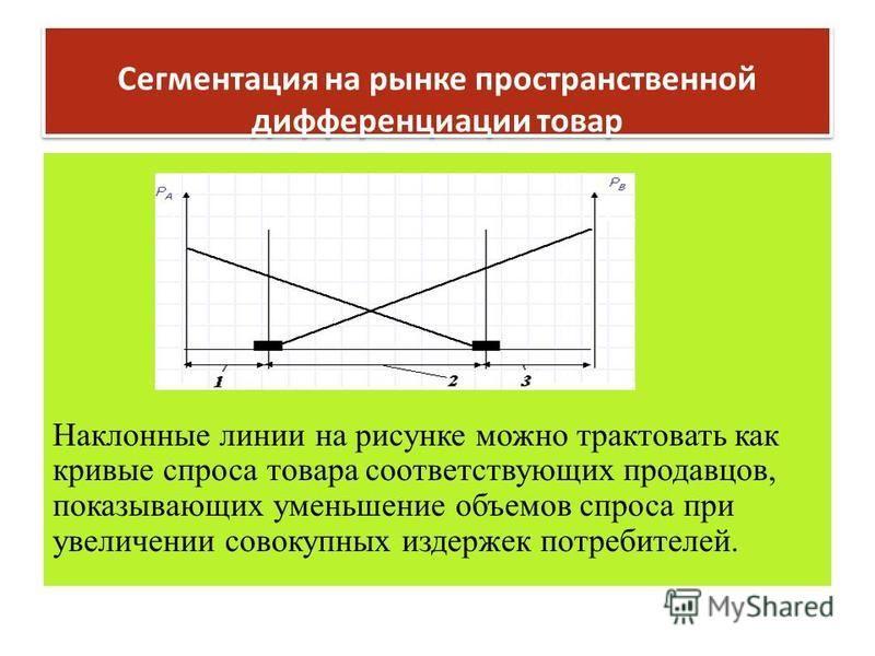 Сегментация на рынке пространственной дифференциации товар Наклонные линии на рисунке можно трактовать как кривые спроса товара соответствующих продавцов, показывающих уменьшение объемов спроса при увеличении совокупных издержек потребителей.