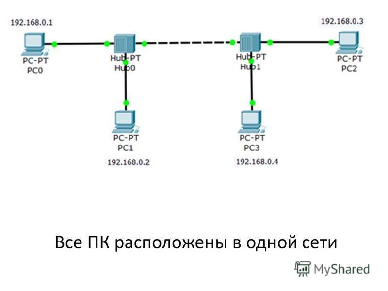 Все ПК расположены в одной сети