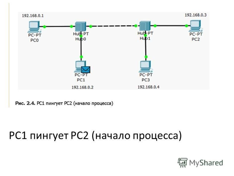 PC1 пингует PC2 (начало процесса)