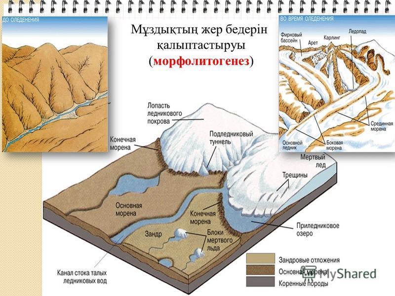 Мұздықтың жер бедерін қалыптасстыруы (морфолитогенез)