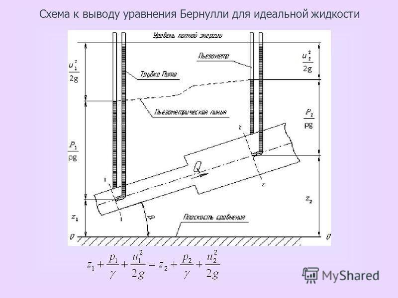 Схема к выводу уравнения Бернулли для идеальной жидкости