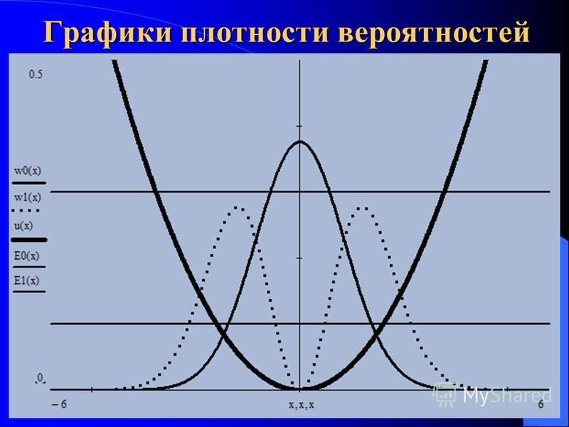 Графики плотности вероятностей