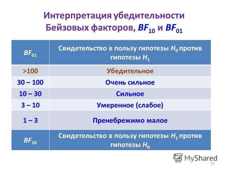 Интерпретация убедительности Бейзовых факторов, BF 10 и BF 01 BF 01 Свидетельство в пользу гипотезы Н 0 против гипотезы Н 1 >100Убедительное 30 – 100Очень сильное 10 – 30Сильное 3 – 10Умеренное (слабое) 1 – 3Пренебрежимо малое BF 10 Свидетельство в п