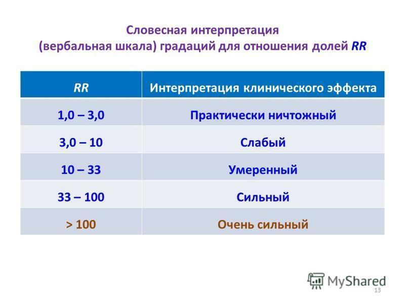Словесная интерпретация (вербальная шкала) градаций для отношения долей RR RRИнтерпретация клинического эффекта 1,0 – 3,0Практически ничтожный 3,0 – 10Слабый 10 – 33Умеренный 33 – 100Сильный > 100Очень сильный 13