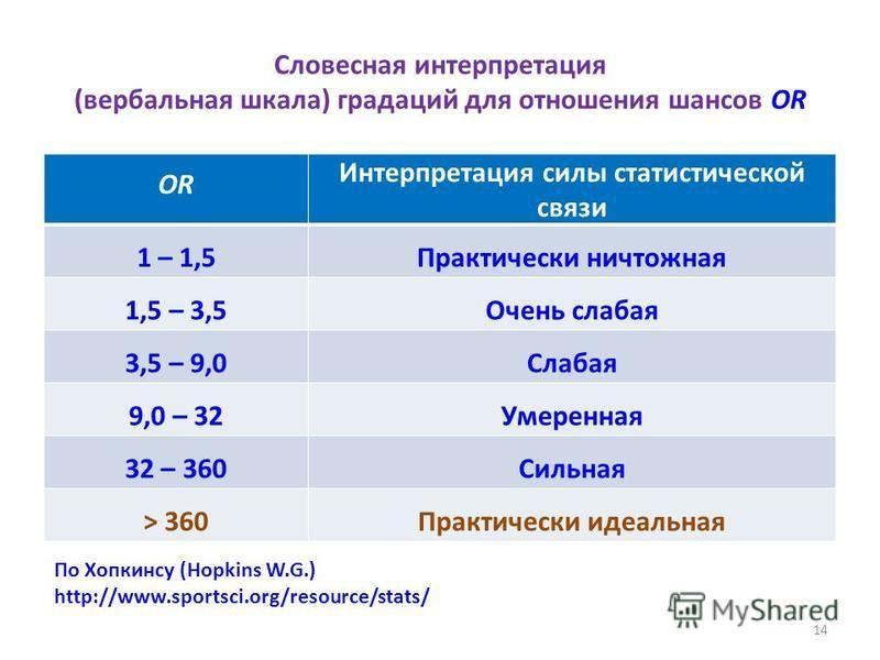 Словесная интерпретация (вербальная шкала) градаций для отношения шансов OR OR Интерпретация силы статистической связи 1 – 1,5Практически ничтожная 1,5 – 3,5Очень слабая 3,5 – 9,0Слабая 9,0 – 32Умеренная 32 – 360Сильная > 360Практически идеальная 14