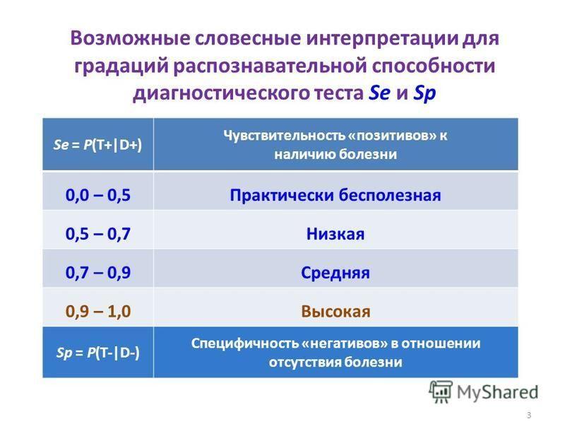 Возможные словесные интерпретации для градаций распознавательной способности диагностического теста Se и Sp Se = P(T+|D+) Чувствительность «позитивов» к наличию болезни 0,0 – 0,5Практически бесполезная 0,5 – 0,7Низкая 0,7 – 0,9Средняя 0,9 – 1,0Высока