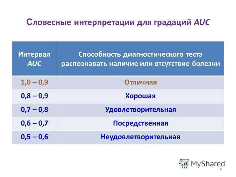 С ловесные интерпретации для градаций AUC Интервал AUC Способность диагностического теста распознавать наличие или отсутствие болезни 1,0 – 0,9Отличная 0,8 – 0,9Хорошая 0,7 – 0,8Удовлетворительная 0,6 – 0,7Посредственная 0,5 – 0,6Неудовлетворительная