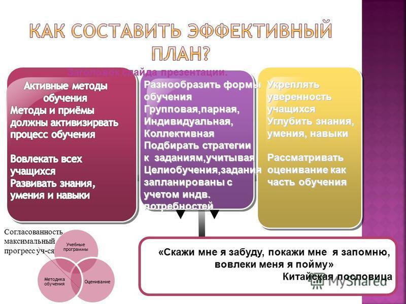 Разнообразить формы обучения Групповая,парная, Индивидуальная, Коллективная Подбирать стратегии к заданиям,учитывая Целиобучения,задания запланированы с учетом индв. потребностей Разнообразить формы обучения Групповая,парная, Индивидуальная, Коллекти