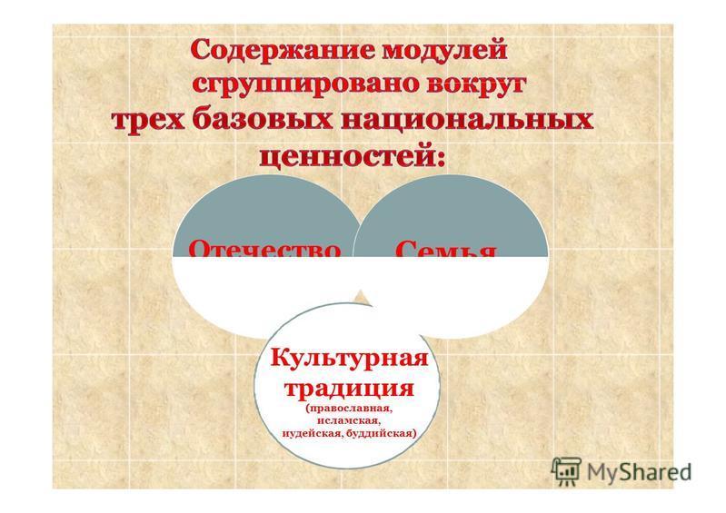 Отечество Семья Культурная традиция (православная, исламская, иудейская, буддийская)