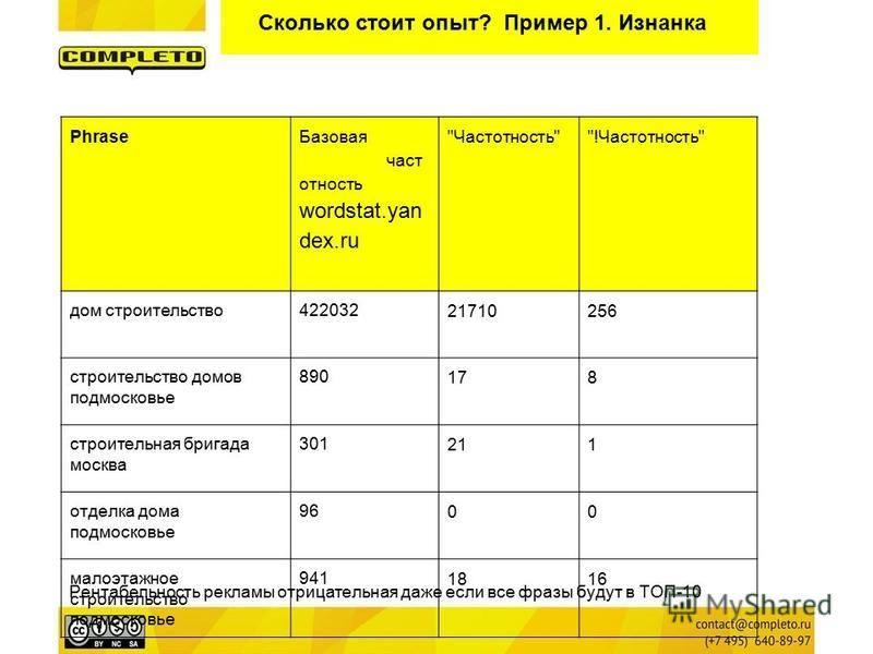 Сколько стоит опыт? Пример 1. Изнанка Phrase Базовая частотность wordstat.yan dex.ru