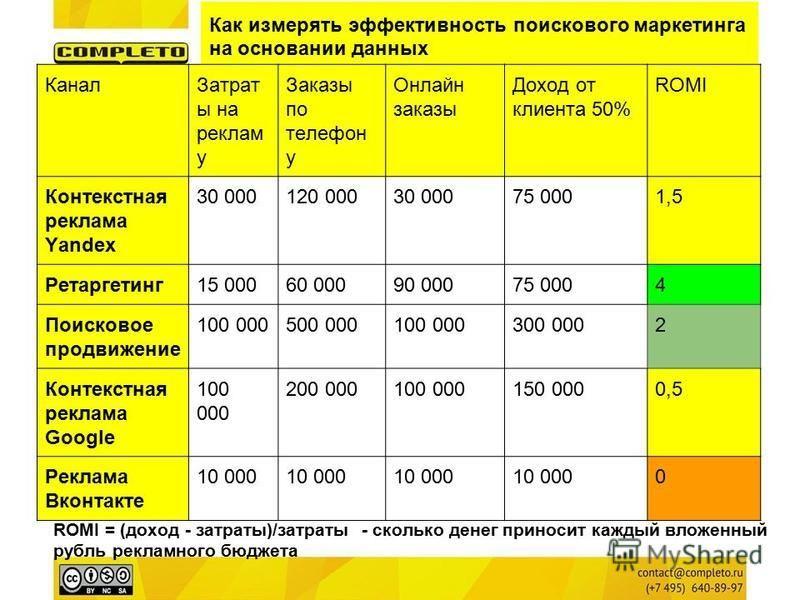 Как измерять эффективность поискового маркетинга на основании данных Канал Затрат ы на реклам у Заказы по телефон у Онлайн заказы Доход от клиента 50% ROMI Контекстная реклама Yandex 30 000120 00030 00075 0001,5 Ретаргетинг 15 00060 00090 00075 0004