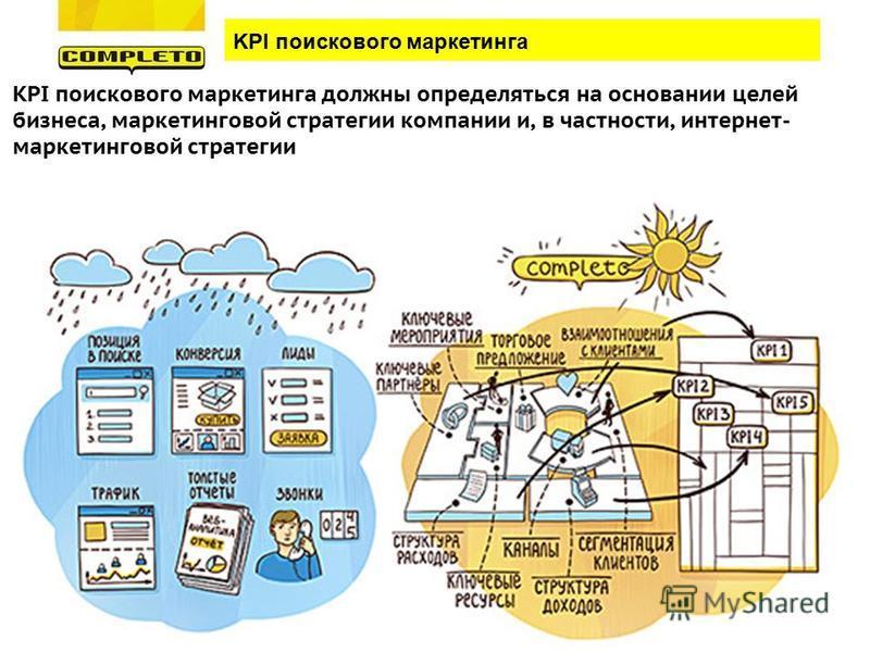 KPI поискового маркетинга должны определяться на основании целей бизнеса, маркетинговой стратегии компании и, в частности, интернет- маркетинговой стратегии KPI поискового маркетинга