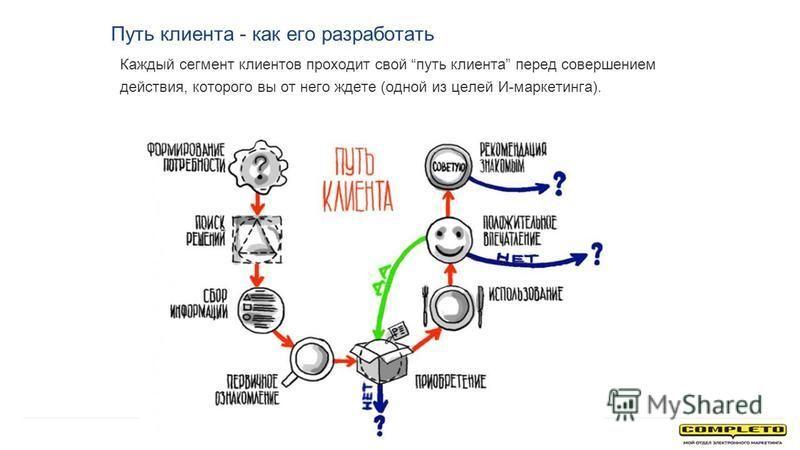 Путь клиента - как его разработать Каждый сегмент клиентов проходит свой путь клиента перед совершением действия, которого вы от него ждете (одной из целей И-маркетинга).