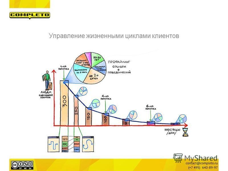 Управление жизненными циклами клиентов