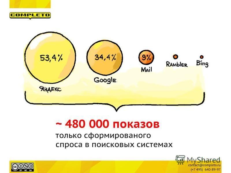 ~ 480 000 показов только сформированного спроса в поисковых системах