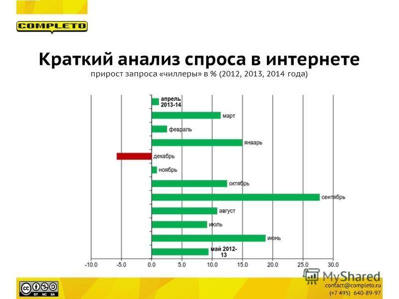 Краткий анализ спроса в интернете прирост запроса «чиллеры» в % (2012, 2013, 2014 года)