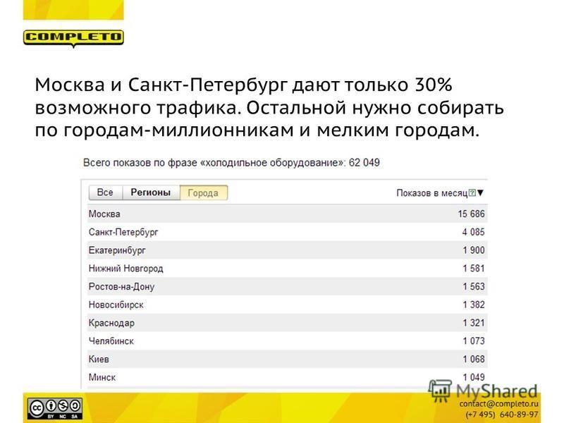 Москва и Санкт-Петербург дают только 30% возможного трафика. Остальной нужно собирать по городам-миллионникам и мелким городам.