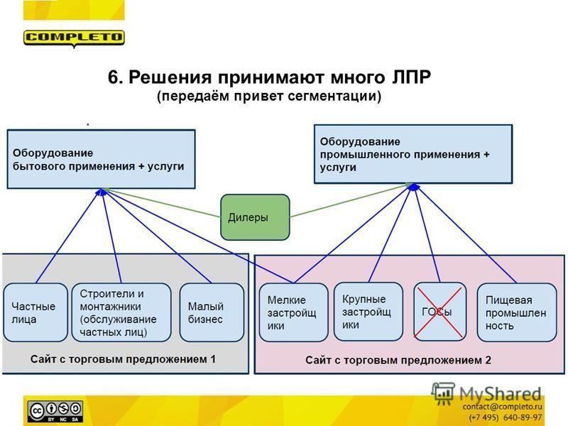 6. Решения принимают много ЛПР (передаём привет сегментации)