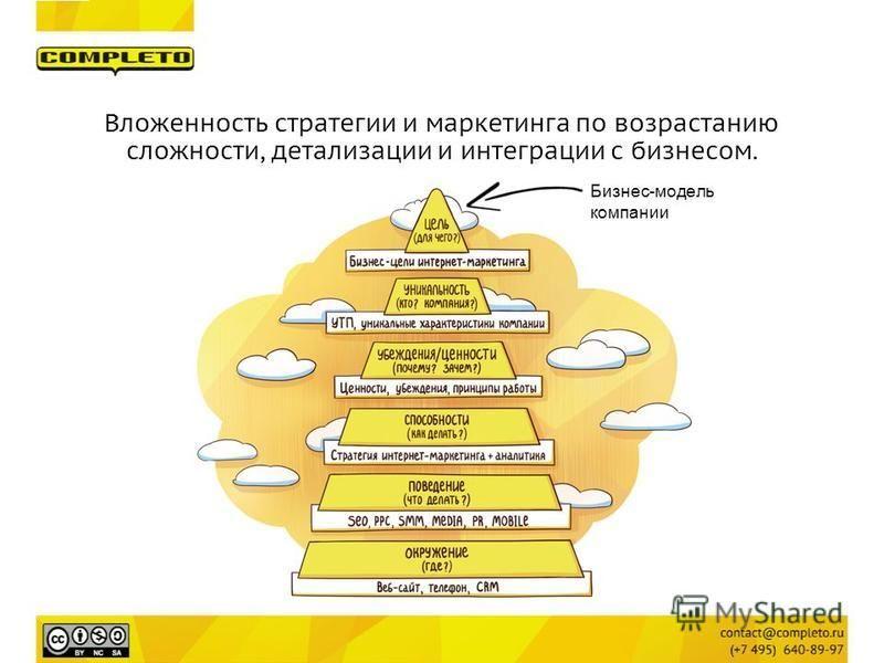 Вложенность стратегии и маркетинга по возрастанию сложности, детализации и интеграции с бизнесом. Бизнес-модель компании