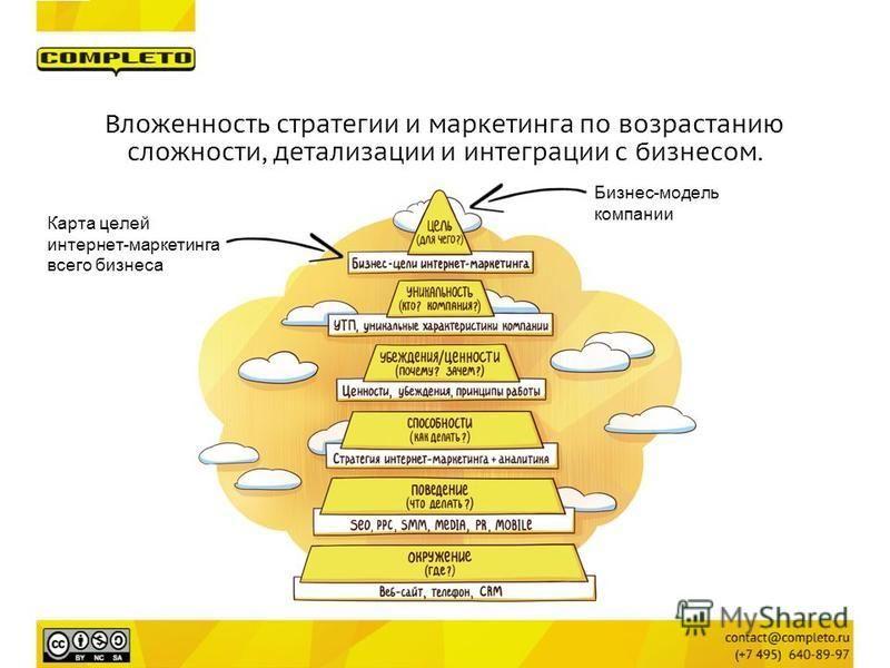 Вложенность стратегии и маркетинга по возрастанию сложности, детализации и интеграции с бизнесом. Карта целей интернет-маркетинга всего бизнеса Бизнес-модель компании