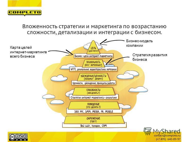 Вложенность стратегии и маркетинга по возрастанию сложности, детализации и интеграции с бизнесом. Стратегия развития бизнеса Карта целей интернет-маркетинга всего бизнеса Бизнес-модель компании