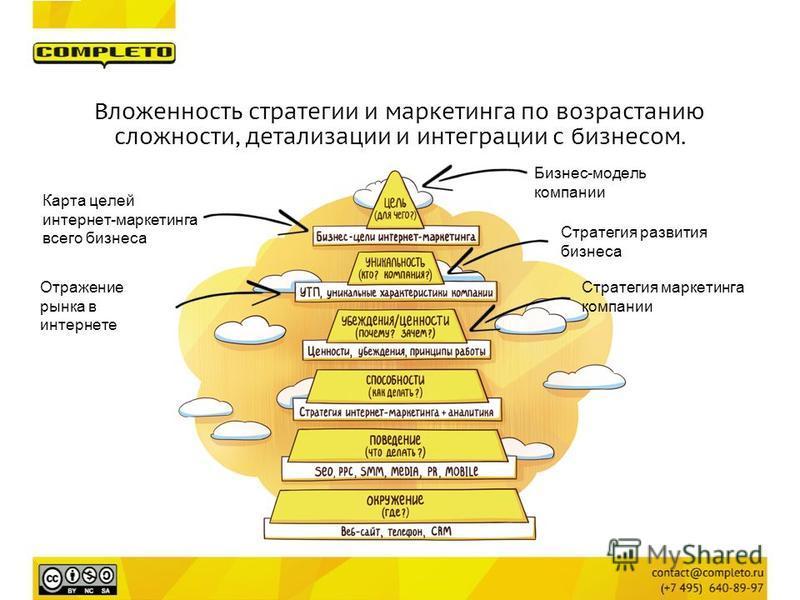 Вложенность стратегии и маркетинга по возрастанию сложности, детализации и интеграции с бизнесом. Бизнес-модель компании Стратегия развития бизнеса Карта целей интернет-маркетинга всего бизнеса Стратегия маркетинга компании Отражение рынка в интернет