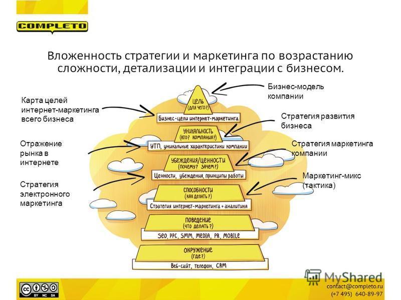 Бизнес-модель компании Стратегия развития бизнеса Карта целей интернет-маркетинга всего бизнеса Стратегия маркетинга компании Стратегия электронного маркетинга Вложенность стратегии и маркетинга по возрастанию сложности, детализации и интеграции с би