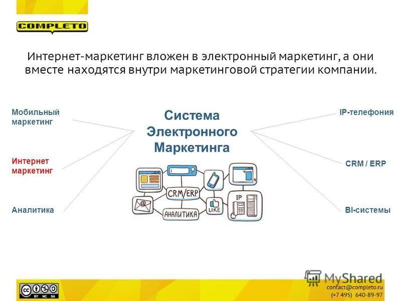 Система Электронного Маркетинга Мобильный маркетинг CRM / ERP Интернет маркетинг BI-системы IP-телефония Аналитика Интернет-маркетинг вложен в электронный маркетинг, а они вместе находятся внутри маркетинговой стратегии компании.